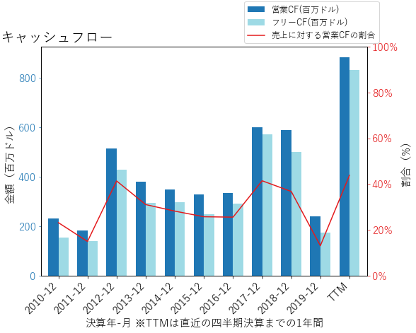 PBCTのキャッシュフローのグラフ