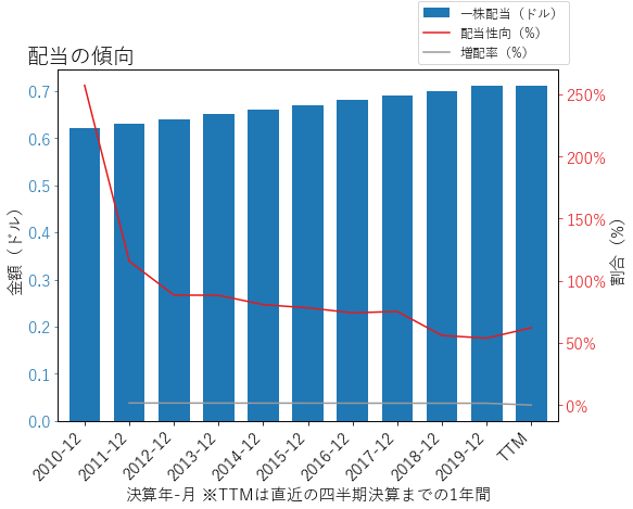 PBCTの配当の傾向のグラフ