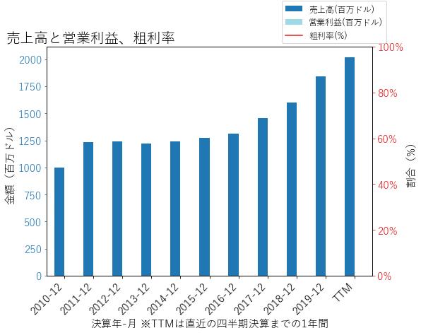 PBCTの売上高と営業利益、粗利率のグラフ