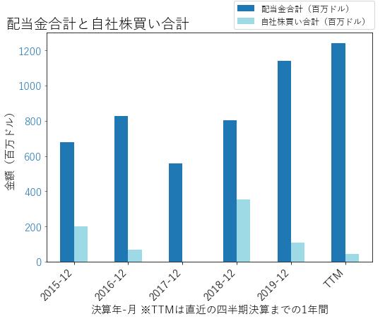 PCARの配当合計と自社株買いのグラフ
