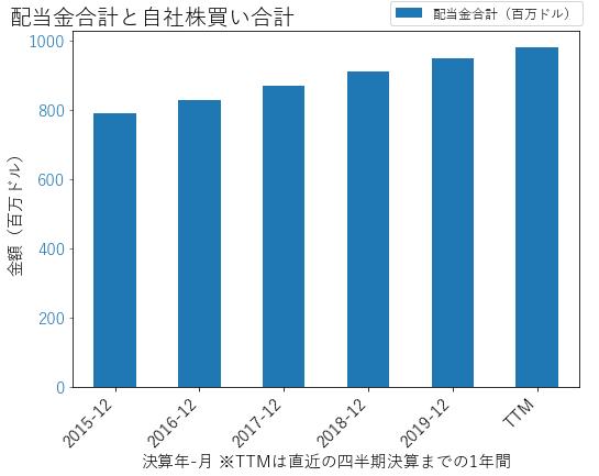 PEGの配当合計と自社株買いのグラフ