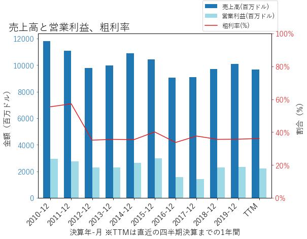 PEGの売上高と営業利益、粗利率のグラフ