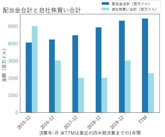 PEPの配当合計と自社株買いのグラフ