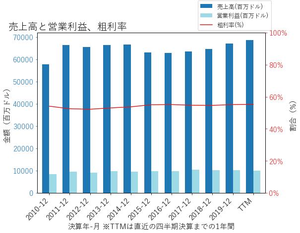PEPの売上高と営業利益、粗利率のグラフ
