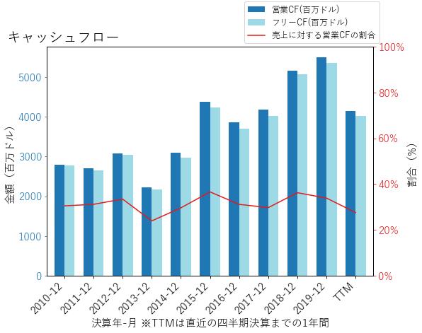 PFGのキャッシュフローのグラフ