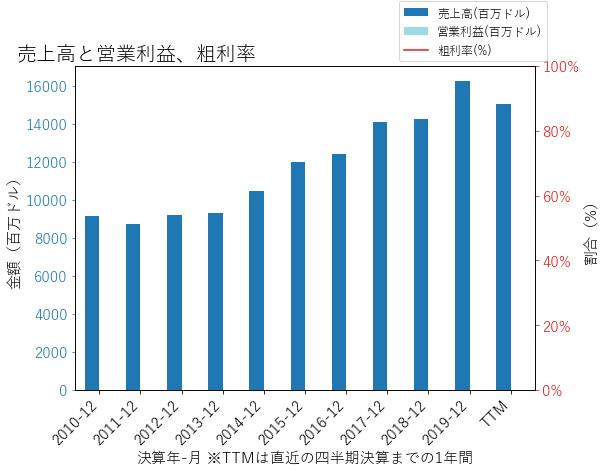 PFGの売上高と営業利益、粗利率のグラフ