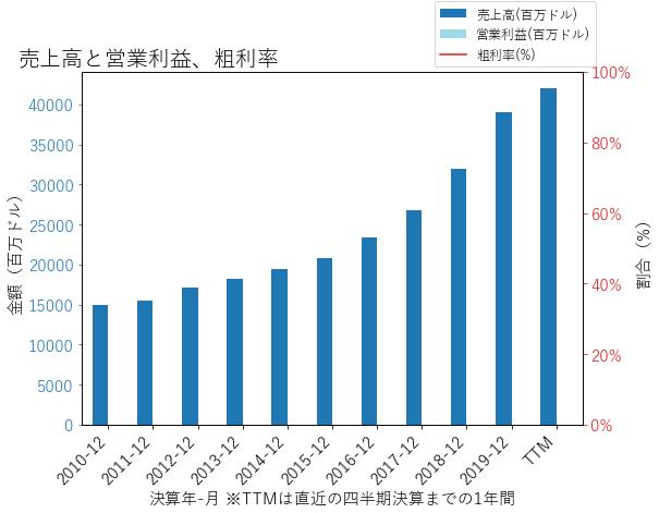 PGRの売上高と営業利益、粗利率のグラフ