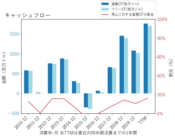 PHMのキャッシュフローのグラフ