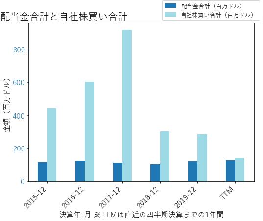 PHMの配当合計と自社株買いのグラフ