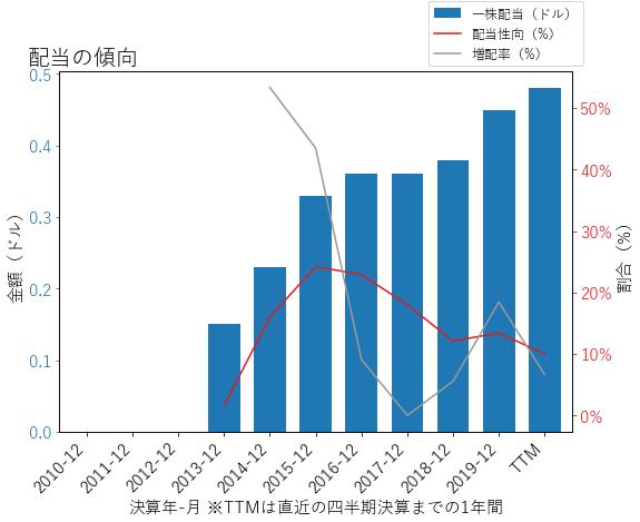 PHMの配当の傾向のグラフ