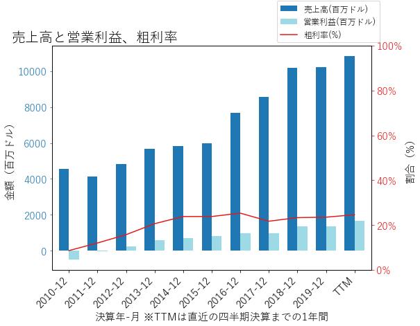 PHMの売上高と営業利益、粗利率のグラフ