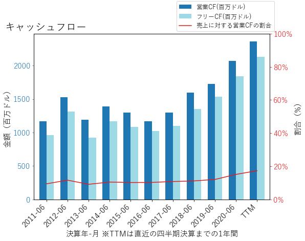 PHのキャッシュフローのグラフ