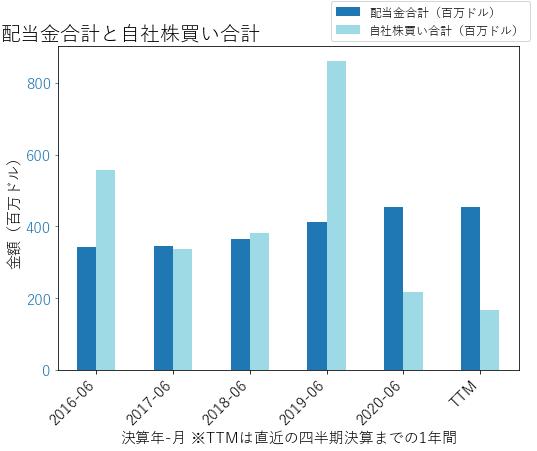 PHの配当合計と自社株買いのグラフ