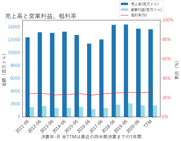 PHの売上高と営業利益、粗利率のグラフ
