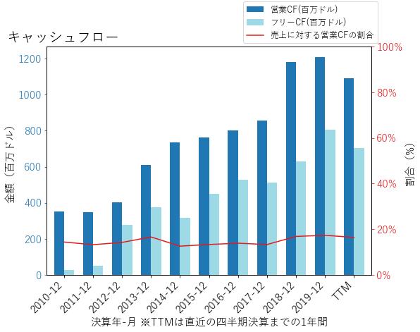 PKGのキャッシュフローのグラフ