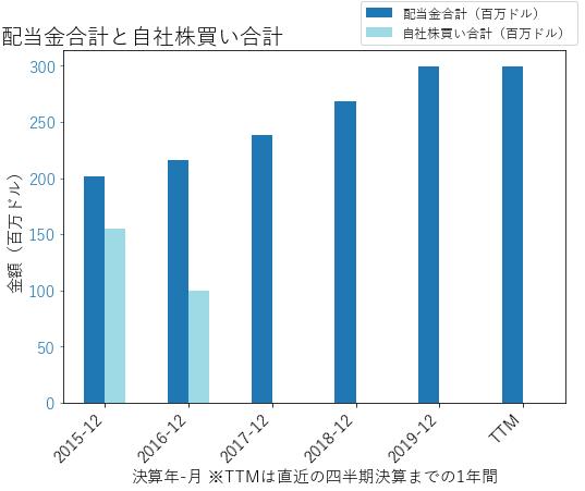 PKGの配当合計と自社株買いのグラフ