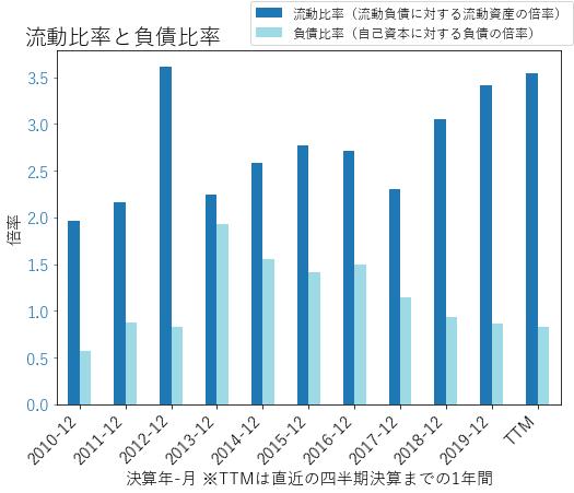 PKGのバランスシートの健全性のグラフ