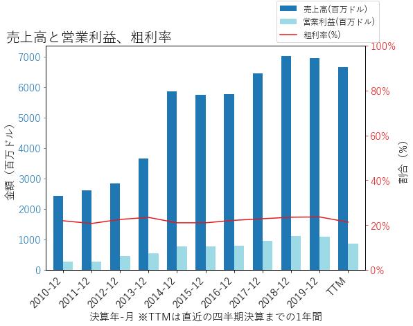 PKGの売上高と営業利益、粗利率のグラフ