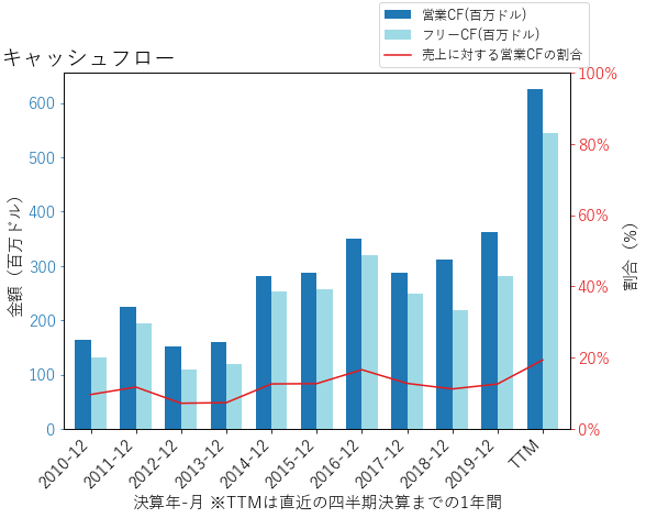 PKIのキャッシュフローのグラフ