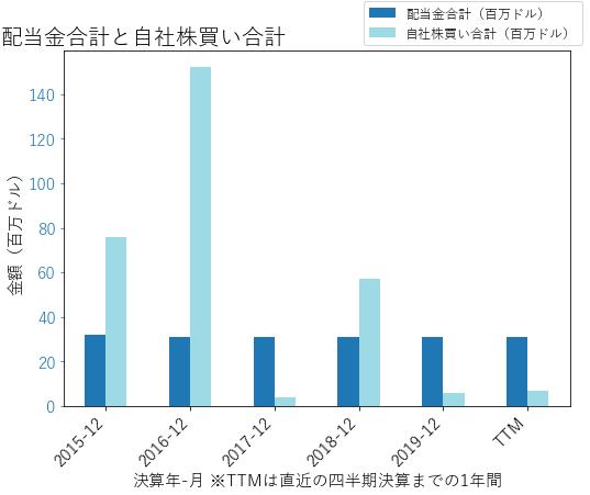 PKIの配当合計と自社株買いのグラフ