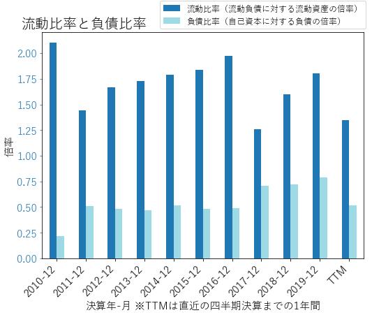 PKIのバランスシートの健全性のグラフ