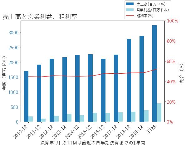 PKIの売上高と営業利益、粗利率のグラフ