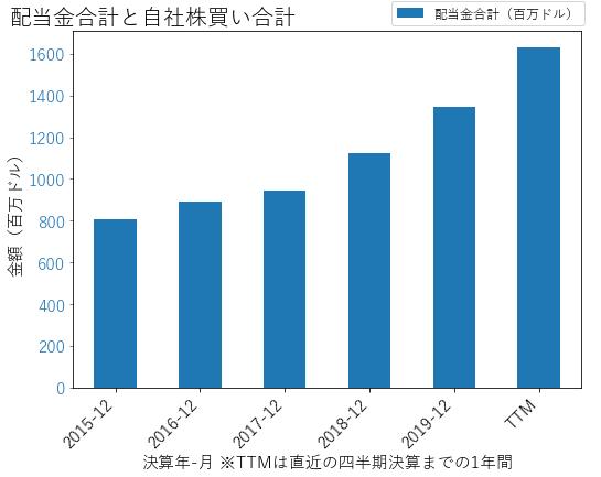 PLDの配当合計と自社株買いのグラフ