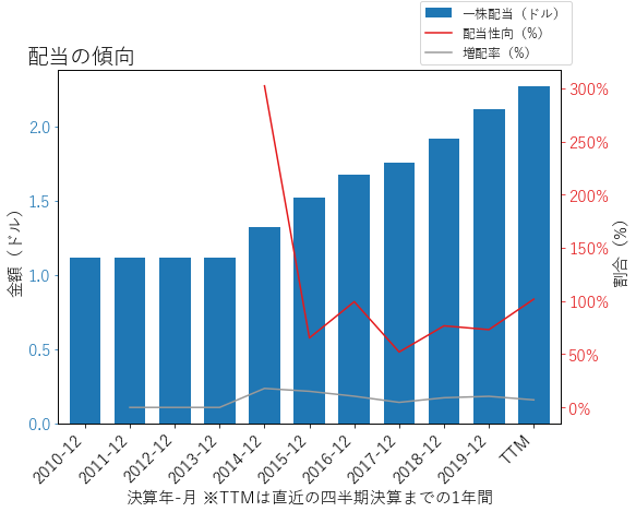 PLDの配当の傾向のグラフ