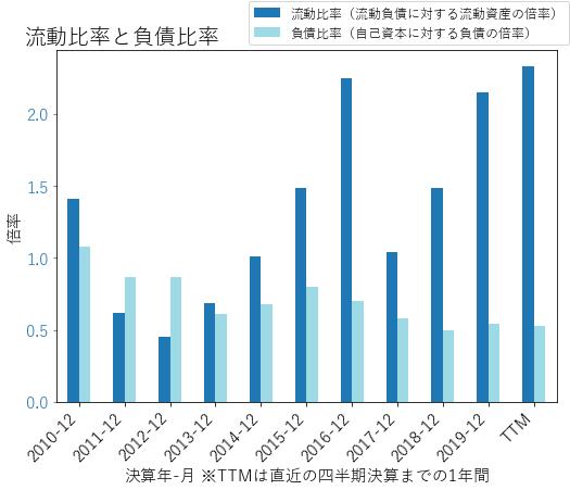 PLDのバランスシートの健全性のグラフ