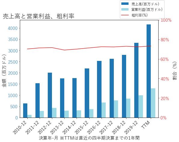 PLDの売上高と営業利益、粗利率のグラフ