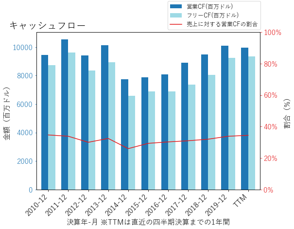 PMのキャッシュフローのグラフ