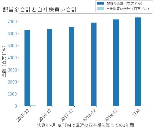 PMの配当合計と自社株買いのグラフ