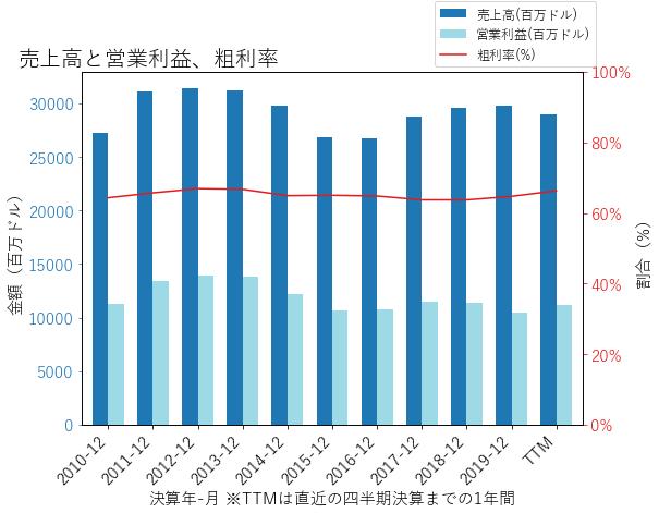 PMの売上高と営業利益、粗利率のグラフ