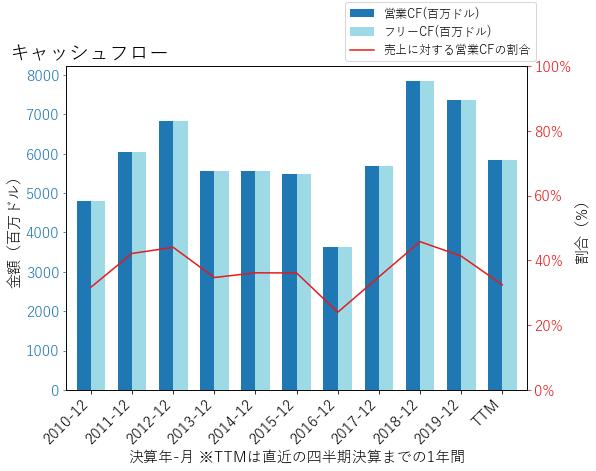 PNCのキャッシュフローのグラフ