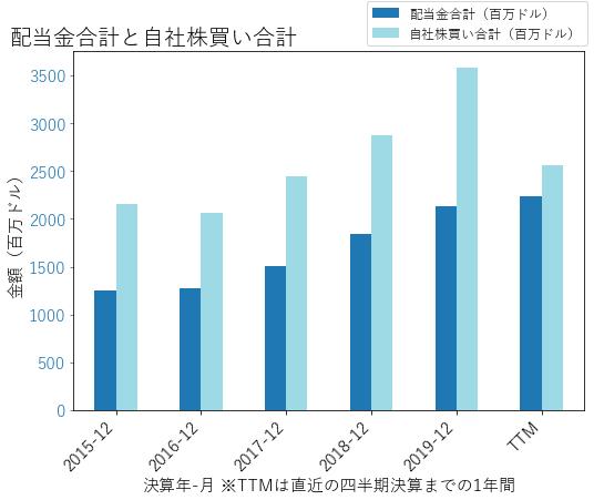 PNCの配当合計と自社株買いのグラフ