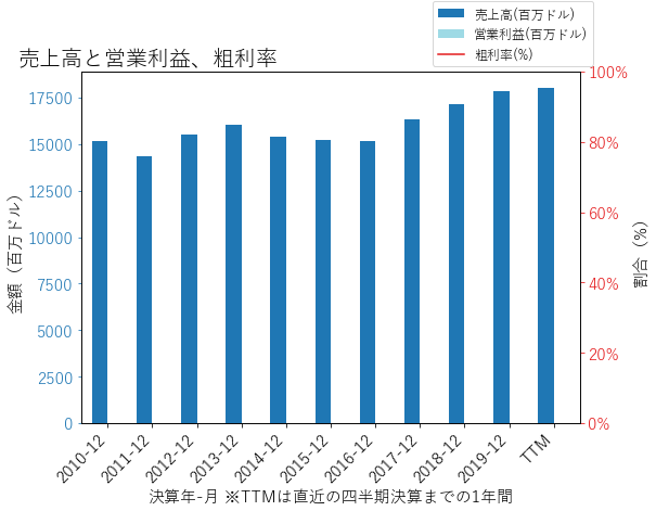 PNCの売上高と営業利益、粗利率のグラフ
