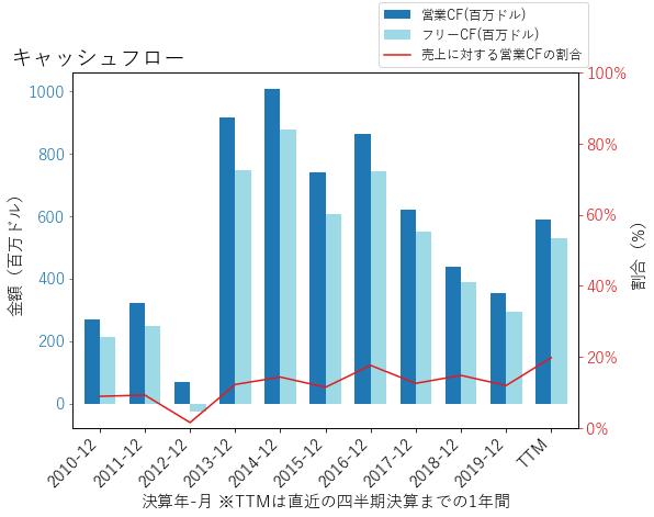 PNRのキャッシュフローのグラフ