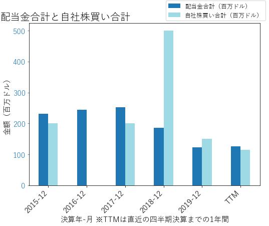 PNRの配当合計と自社株買いのグラフ