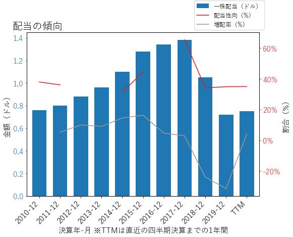 PNRの配当の傾向のグラフ