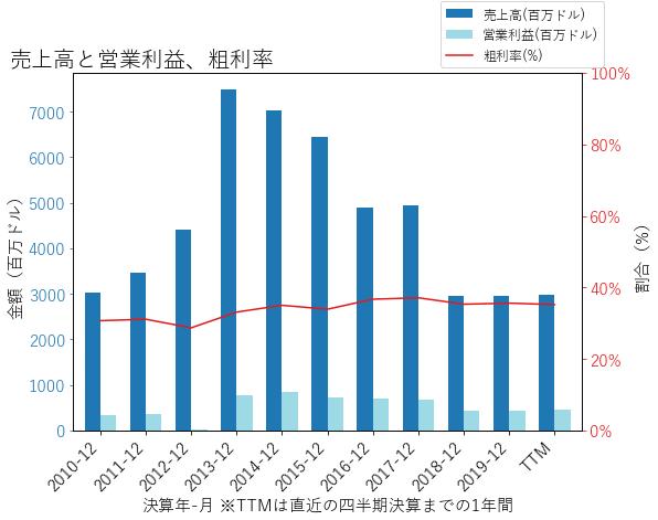 PNRの売上高と営業利益、粗利率のグラフ