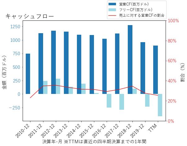 PNWのキャッシュフローのグラフ