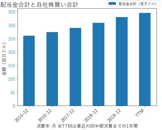 PNWの配当合計と自社株買いのグラフ