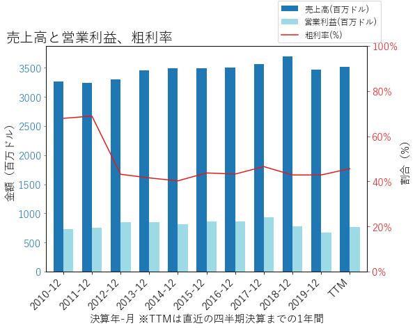 PNWの売上高と営業利益、粗利率のグラフ