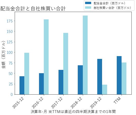 POOLの配当合計と自社株買いのグラフ