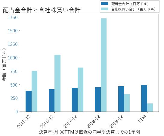 PPGの配当合計と自社株買いのグラフ