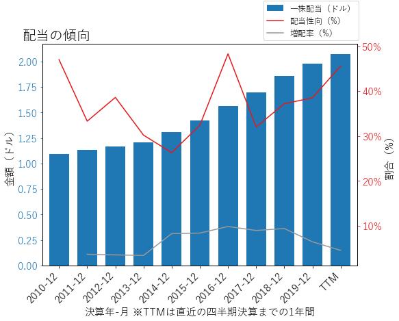PPGの配当の傾向のグラフ