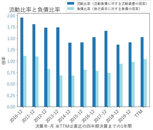 PPGのバランスシートの健全性のグラフ