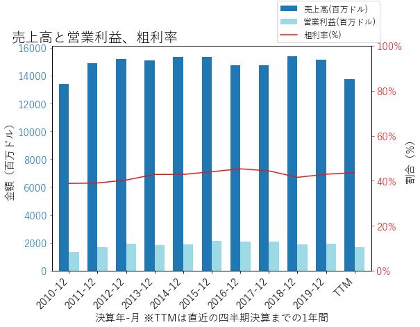 PPGの売上高と営業利益、粗利率のグラフ