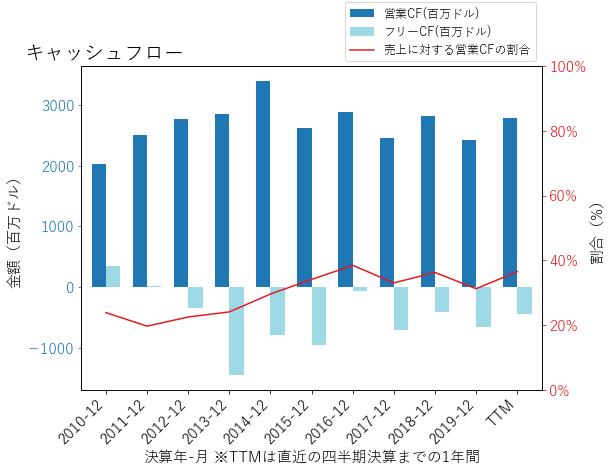 PPLのキャッシュフローのグラフ