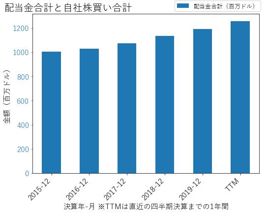PPLの配当合計と自社株買いのグラフ